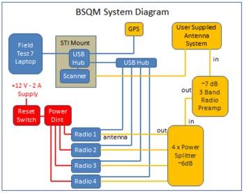 BSQM block
